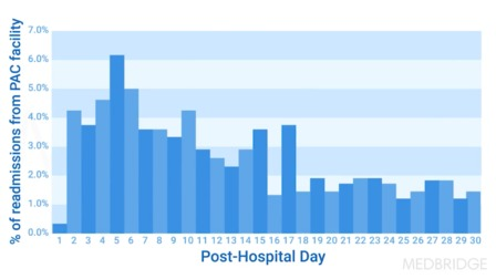 Overview of Hospital Readmission Reduction Programs: Relevance to Rehabilitation Providers
