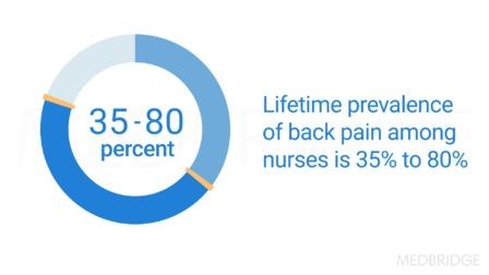 Safe Patient Handling for Nurses