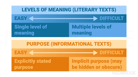 Reading Comprehension Intervention: Differentiating Knowledge, Skill and Strategies