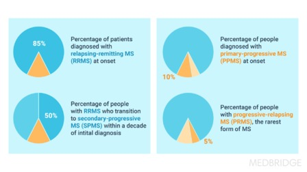 Multiple Sclerosis: An Unpredictable Disease That Varies in Severity