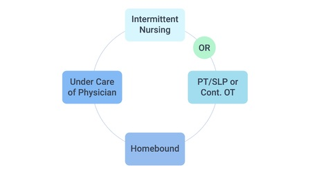 Defensible Documentation in Home Health: Fundamental Concepts