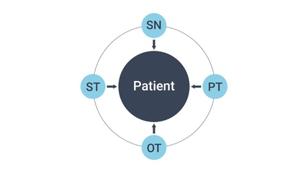 Defensible Documentation in Home Health: Patient-Centered Care