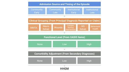 PDGM Series: Practical Overview