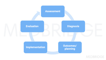 Hospice Comprehensive Assessment and Plan of Care