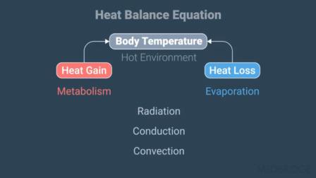 Exertional Heat Illness: Advanced Analysis of Intrinsic Risk Factors