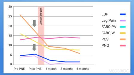 Preoperative Pain Neuroscience Education for Lumbar Surgery