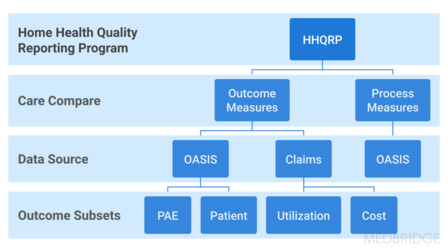 OASIS and Quality Measures: How Outcome Measures Are Created