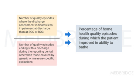 OASIS and Quality Measures: Improvement in Bathing