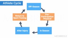 Injury Risk Factors