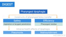 Evaluation of Radiation Associated Dysphagia