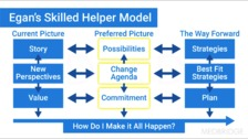 the skilled helper egan model View this essay on egan's skilled helper model is a 3-stage stage 1 what is  going on each person perceives his or her particular life narrative in her own.