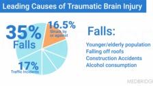 Pathophysiology and Acute Brain Injury