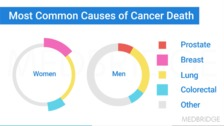 Overview of Cancer