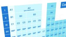 The Communication Matrix, The AAC Profile