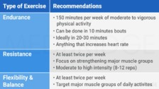 Review of Exercise Prescription