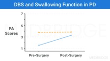 Disease-Specific Factors and Their Influence on Airway Protection in PD