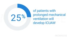Examining the Short- and Long-Term Effects of Mechanical Ventilation and Prolonged Stay in the ICU