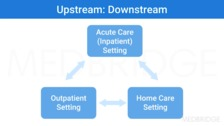 What About After the Acute Care Admission? What Is the Transition to Home Care?