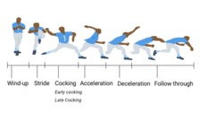 Throwing Biomechanics and Assessment